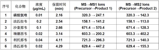 表1六种化合物检测参数和结果.png