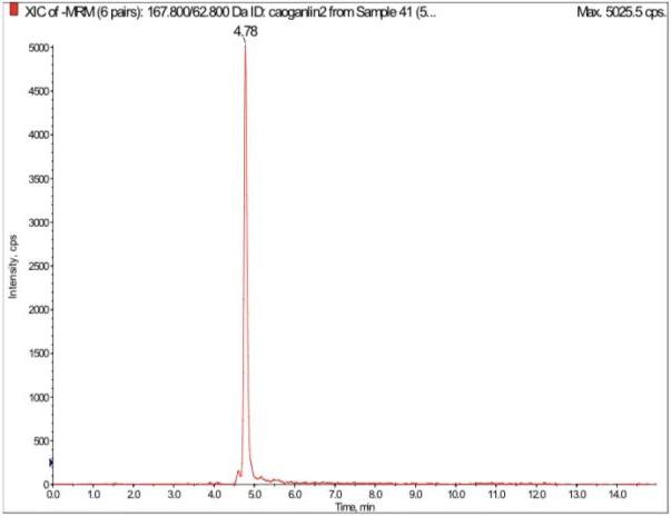 草甘膦500 ng/mL標準品XIC圖.png