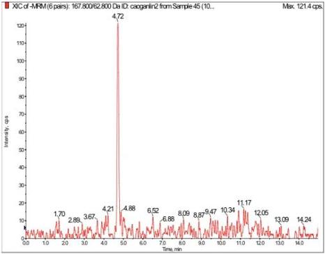草甘膦10 ng/mL標準品XIC圖.png