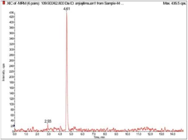氨甲基膦酸50 ng/mL標準品XIC圖.png