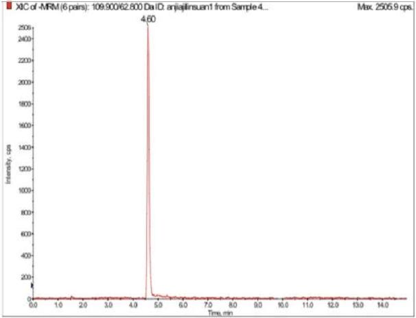 氨甲基瞵酸250ng/mL標準品XIC圖.png