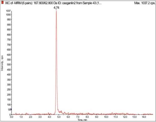 草甘膦100ng/mL標準品XIC圖.png