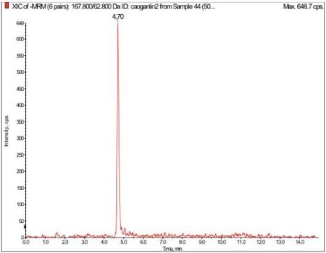 草甘膦50ng/mL標準品XIC圖.png