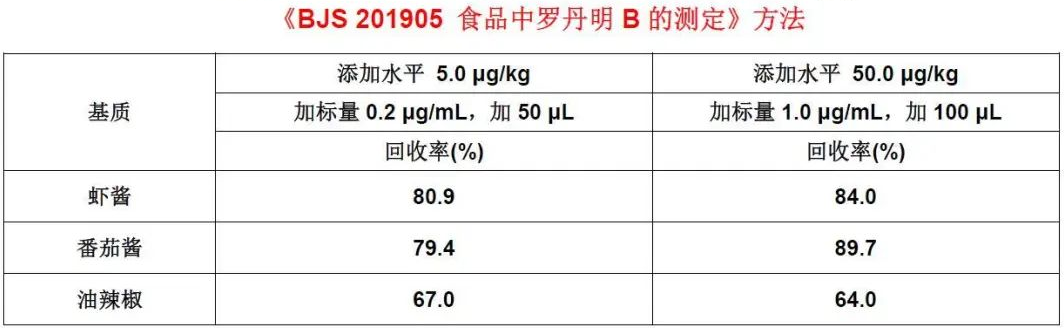 表1半固体调味料中罗丹明B检测的添加回收结果(%).png