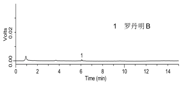 番茄酱中罗丹明B检测(空白)的液相色谱图.png