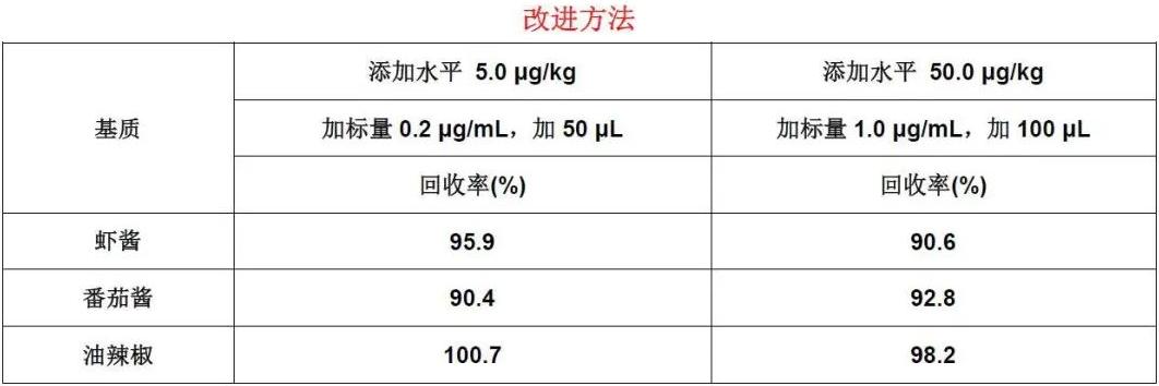 表2半固体调味料中罗丹明B检测的添加回收结果(%).png
