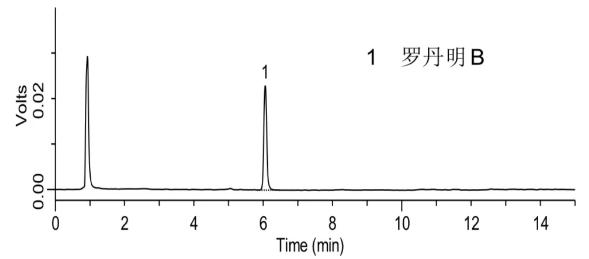添加水平为50.0μg/kg的虾酱中罗丹明B检测的液相色谱图.png