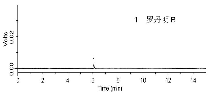 罗丹明B标准品(1.0ng/mL)检测的液相色谱图.png