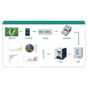 珠海美华自动菌液接种及鉴定药敏分析系统