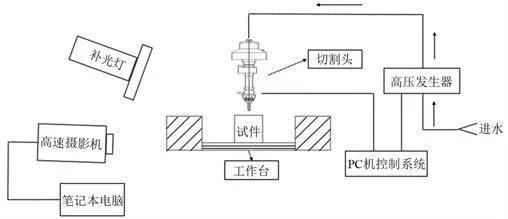 图1 高压水射流冲击透明类混凝土试验系统.jpg
