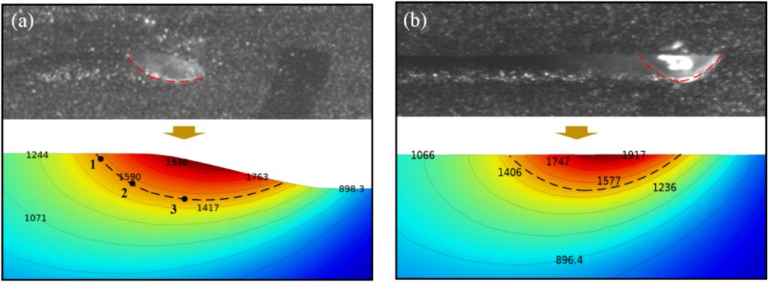 (图3 )激光熔融沉积(左)和激光重熔(右)下的液态熔池拍摄图像及其温度场仿真.png