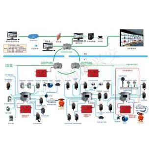 煤矿安全监控系统_环境监控监测系统