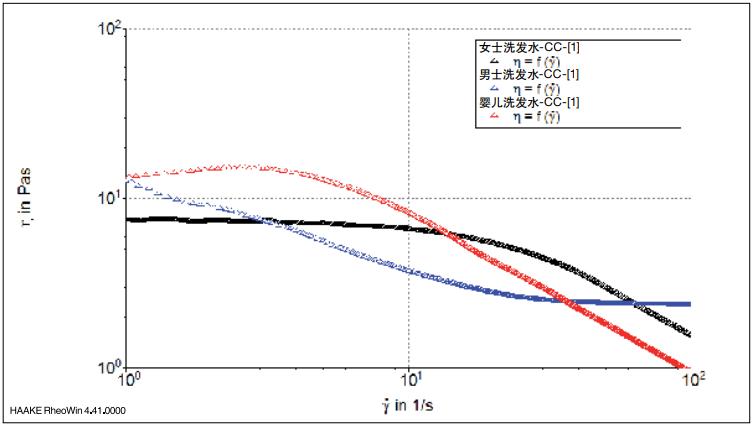 图 3:室温下三种不同洗发水的粘度(随剪切速率变化)。.png