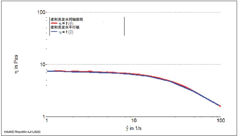 图 4:室温下用同轴圆筒和平行板测量夹具测得的洗发水粘度(随剪切速率变化).png