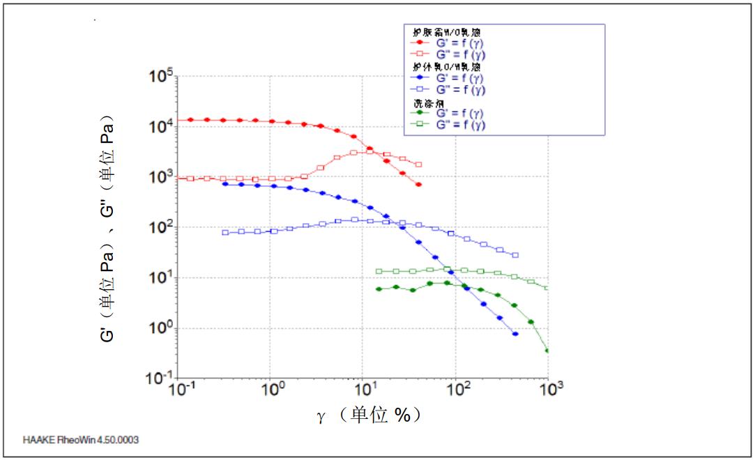 图 5: 20℃ 时, 作为不同消费品变形 γ 的函数的储能模量 G' 和损耗模量 G''。.png