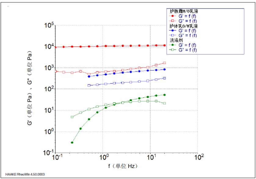 图 6: 25℃ 时, 作为不同消费品频率 f 的函数的储能模量 G' 和损耗模量 G''。.png