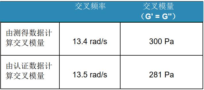 表 3: 25℃ 时, 非牛顿流体粘度标准物质的频率扫描结果。.png