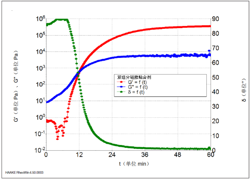图 7: 70℃ 时, 作为双组分硅胶粘合剂时间 t 的函数的储能模量 G'、损耗模量 G'' 和相位角 δ。.png