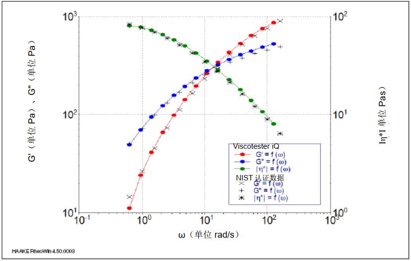 图 4: 25℃ 时, 作为 NIST 非牛顿流体标准样品角频率的函数的储能模量 G'、损耗模量 G'' 和复数粘度 Iη*I。.png