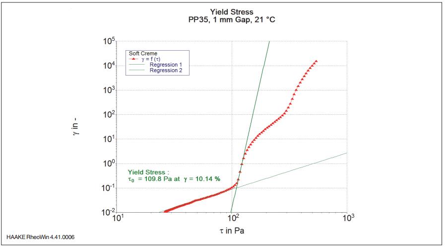 图5:乳霜样品的形变随剪切应力的变化.png