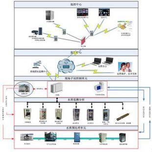 京象  WTF1300高集成智能式水质自动监测系统