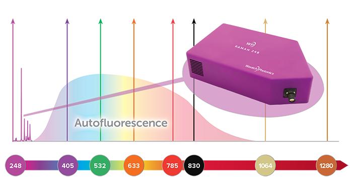 Wasatch Photonics推出首台紧凑型紫外拉曼光谱仪