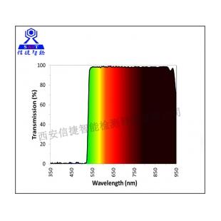 ULTRA系列二向色滤光片