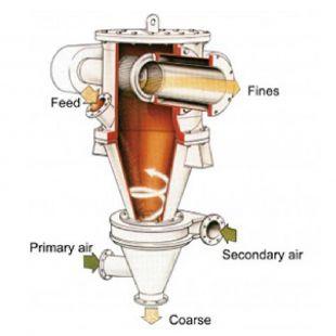 细川密克朗  空气分级机ATP