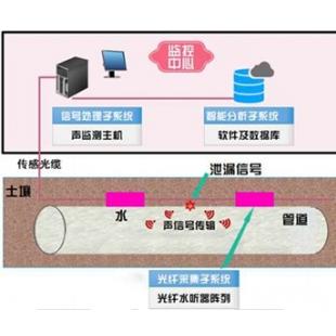 杭州邁煌全光纖水聽器陣列MH-GSL