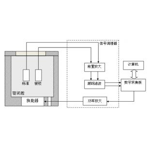 杭州迈煌压电水听器低频灵敏度测试系统MH-SLC