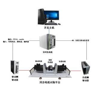 硬件在回路实时仿真交流永磁同步电机控制实验平台