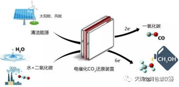 高校科研二氧化碳电催化产物测定