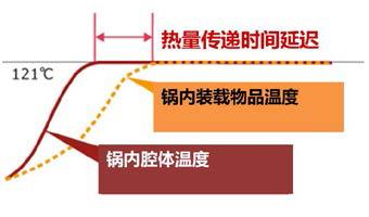 高压蒸汽灭菌锅使用注意事项