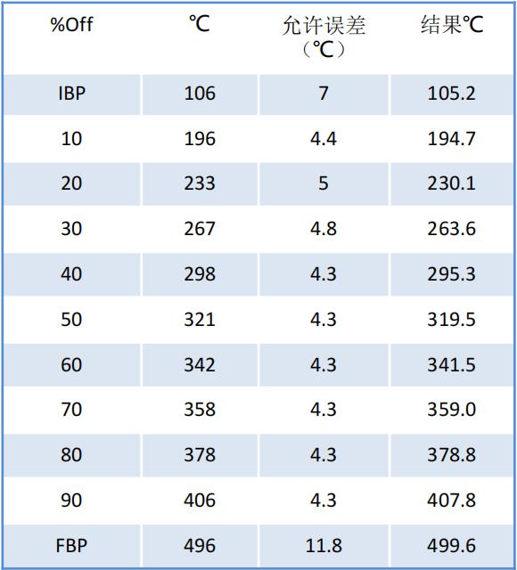 应用模拟蒸馏快速分析石油产品沸点分布ASTM D2887-B