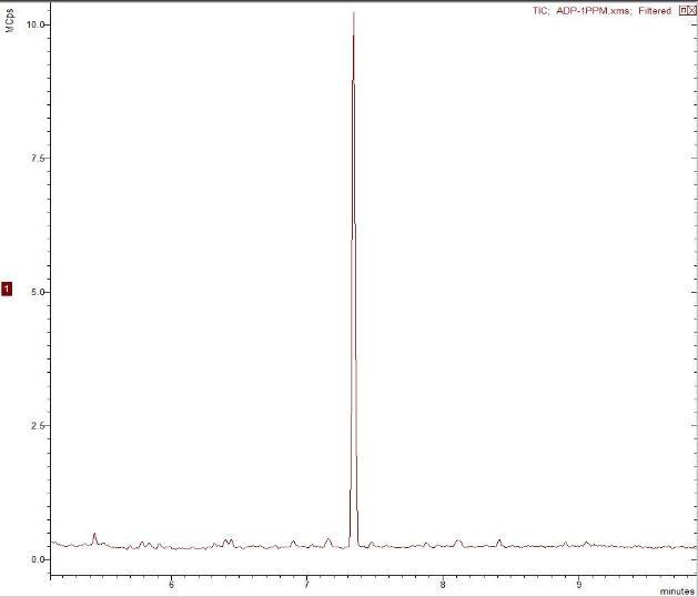 气质联用法测定食品中3-乙基酰-2,5-二甲基噻吩