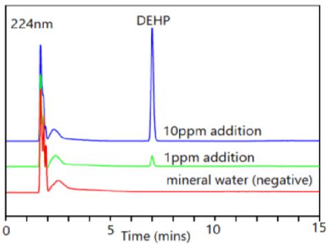 图3 矿泉水中DEHP的空白和添加重叠色谱图.png