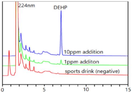 图4 运动饮料中DEHP的空白和添加重叠色谱图.png