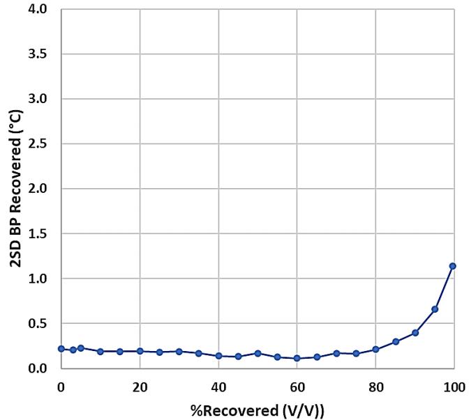 图5. 石脑油样品重复性结果(n=10).png