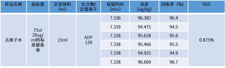 表2 空白加标回收测试结果.png
