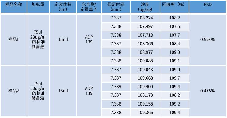 表3 样品加标回收测试结果.png