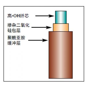 高OH抗紫外石英光纤