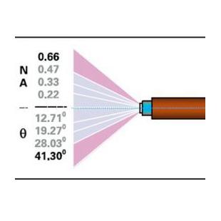 大数值孔径单石英光纤
