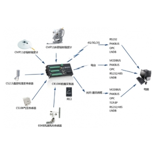 SOLAR1000-K太阳能辐射监测系统