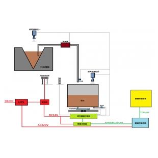 径流及泥沙含量自动监测仪