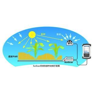 Sunscan植物冠层分析仪