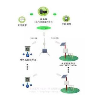 水产养殖水质监测系统
