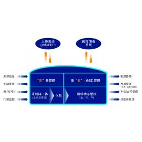 U4燃料全过程管控整体解决方案