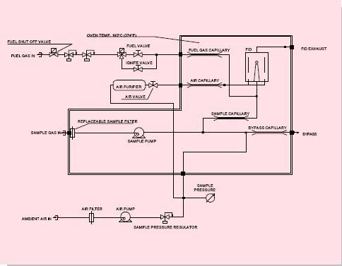 性能列表: 分析法 火焰离子检测器 灵敏度 ch4全刻度最大可达1ppm