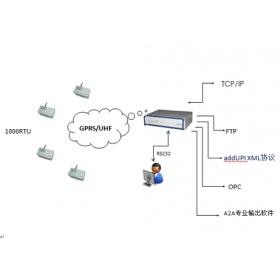 ADCON 基于云服务的智能无线解决方案