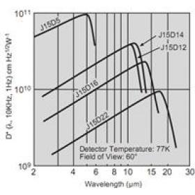 碲镉汞(HgCdTe)探测器